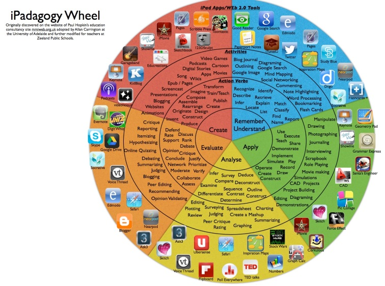 ipadagogy-wheel-001